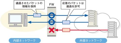 図3●ステートフルインスペクションは通信の状態で判断