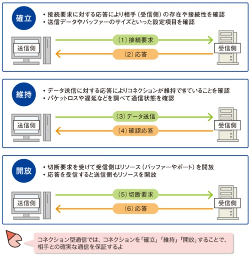 図1●コネクション型通信は「確立」「維持」「開放」の3段階