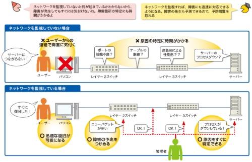 図1●ネットワーク監視で迅速な障害対応や障害予測を実現