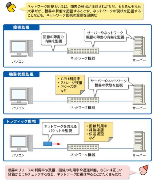 図2●ネットワーク監視は大きく分けて3種類