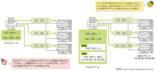 図1●DHCPサーバーはアドレスプールにあるIPアドレスを配布