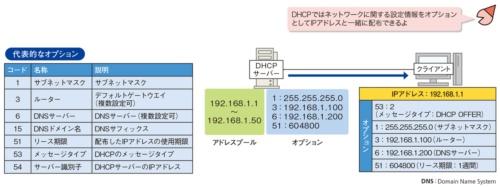 図2●オプションでIPアドレス以外の設定情報を配布