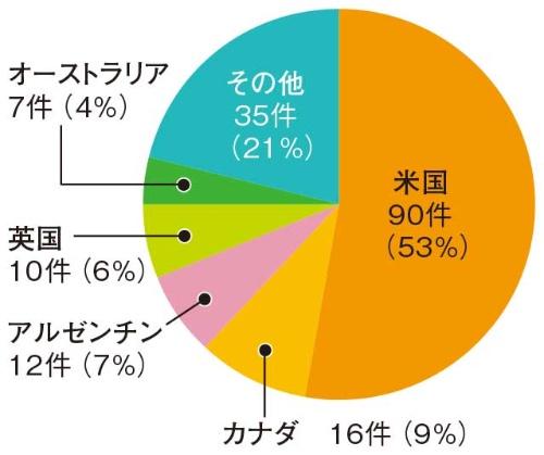 図3●日本でもマルウエア「SUNBURST」が検出