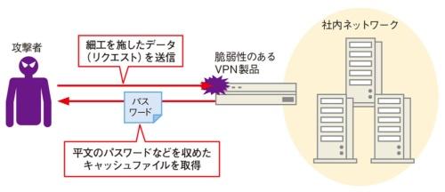 図1●VPN製品の脆弱性を突いてパスワードを盗む