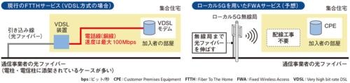 図1●VDSL方式のFTTHサービスとローカル5Gを用いたFWAサービスの構成の違い