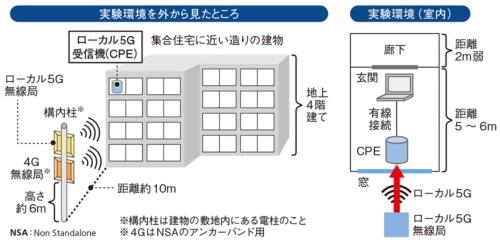 図2●オプテージの実証実験環境の概要