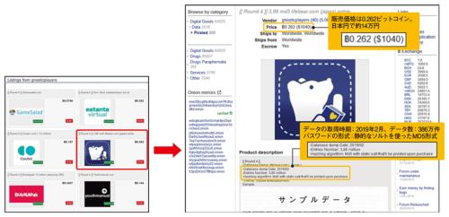 図1●インターネットで販売されるWebサービスのアカウント情報