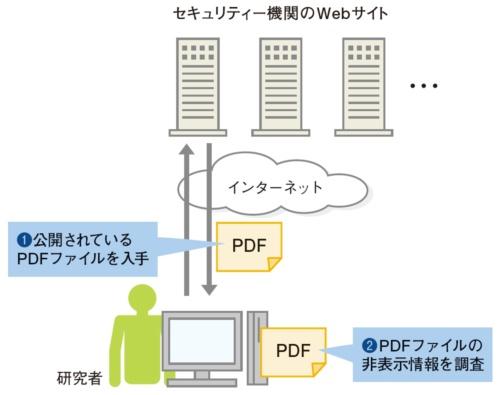 図1●セキュリティー機関が公開するPDFファイルを収集して調査