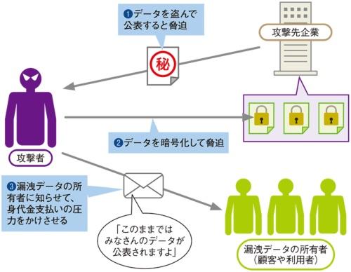 図2●漏洩データの所有者に攻撃先企業を説得させる