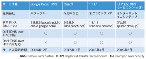 表1●パブリックDNSサービスの例