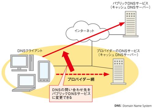 図1●パブリックDNSサービスはインターネット上に公開されている