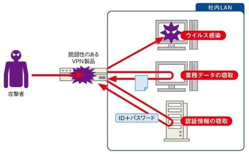 図1●VPN製品の脆弱性を悪用する攻撃のイメージ