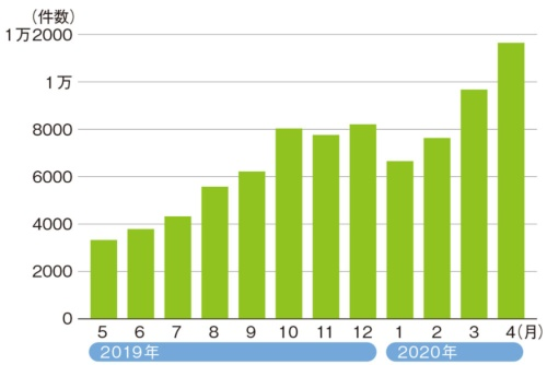 図1●フィッシング詐欺に関する報告件数の推移
