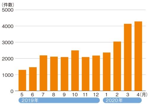 図2●フィッシングサイトのURLの報告件数推移