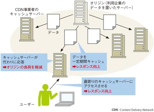 図1●ユーザーの近くにあるキャッシュサーバーにアクセスさせる