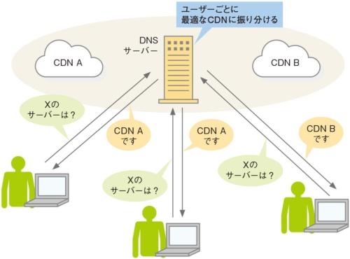 図2●複数のCDNを契約して障害対策