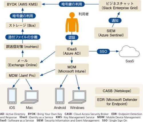 図2●実証実験のシステム構成