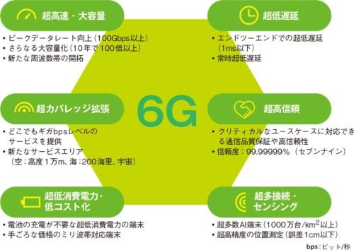 図1●6Gの無線技術の要求条件