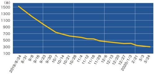 図2●脆弱性がある国内のパルスセキュア製品の推移