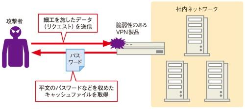 図3●VPN製品の脆弱性を悪用する攻撃のイメージ
