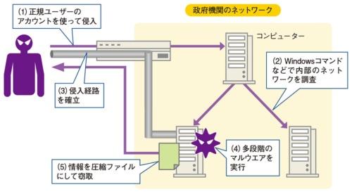 図2●政府機関を襲ったサイバー攻撃の概略