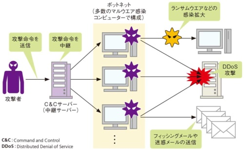 図1●ボットネットを使ったサイバー攻撃の例