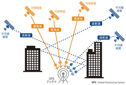 図1●GPSアンテナには複数のGPS衛星から信号が届く