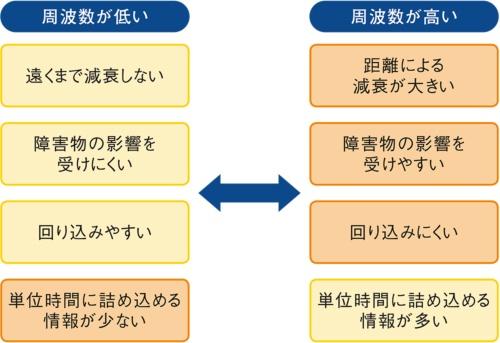 図1●電波の性質