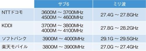 表1●国内における5G向け周波数の割り当て
