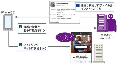 図4●機器の情報を盗んでからフィッシングサイトへ誘導