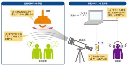 図1●電球をマイクロホンにする「Lamphone」の仕組み