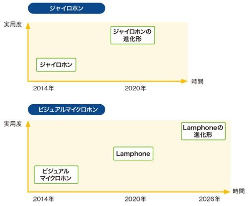 図4●盗聴技術は6年で進化する