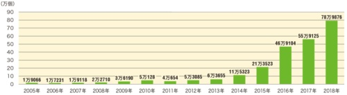 図1●IPアドレス1つ当たりの年間観測パケット数