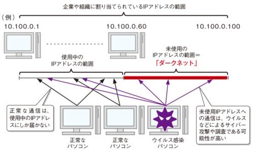 図2●ダークネットを利用した、サイバー攻撃の検出イメージ