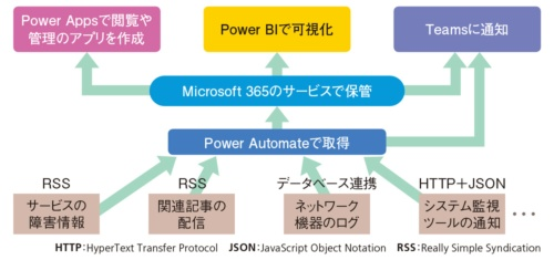 図1●Power Platformを使ったインシデント情報管理システムの構成