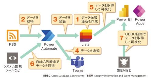 図2●インシデント情報管理システムの全体像
