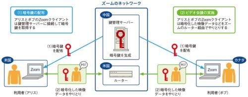 図1●中国以外の利用者に中国のサーバーが暗号鍵を配布
