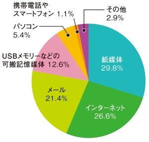 図1●情報流出の2割以上がメール経由