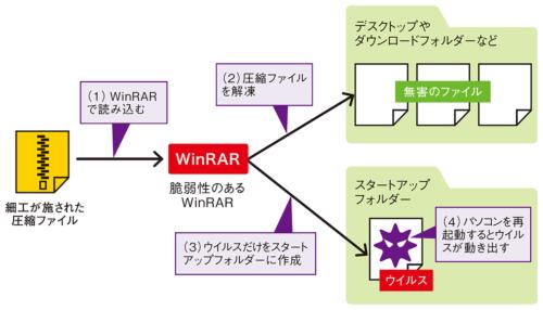 図2●細工された圧縮ファイルを開くとウイルスが仕込まれる