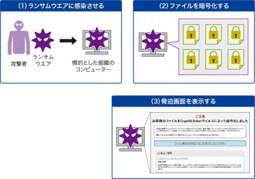 図2●ファイルを利用不能にして「身代金」を要求