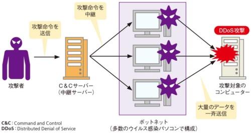 図2●ボットネットを使ったDDoS攻撃