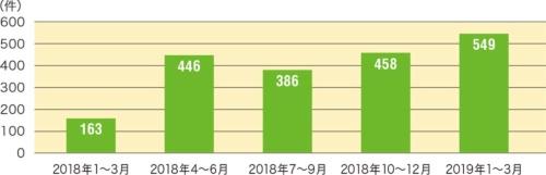 図1●「ウイルス検出の偽警告」に関する相談件数の推移