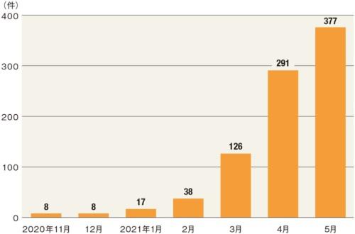図2●ユーザーからの相談件数が2カ月で3倍に