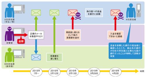 図1●新たに報告されたビジネスメール詐欺の流れ