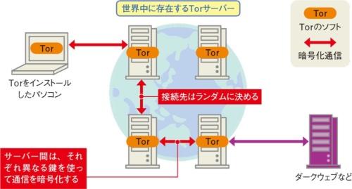 図2●発信元や通信経路の特定を困難にするTor