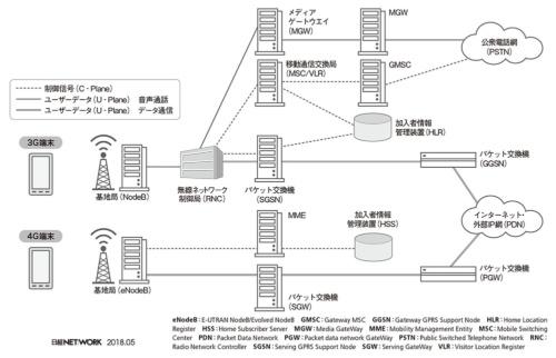 図1 携帯電話事業者のネットワークアーキテクチャー