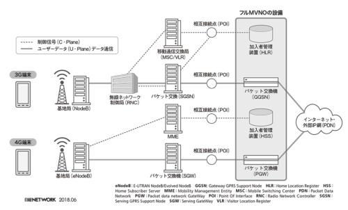 図1 フルMVNOのネットワークアーキテクチャー