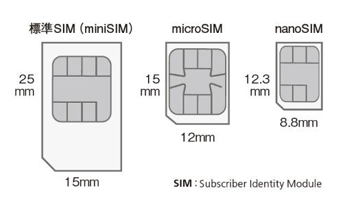 図1 小型化するSIMカード