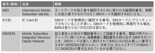 表1 SIMカードに保管される番号