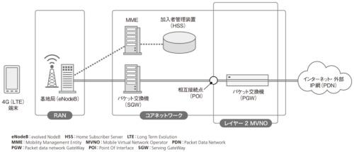 図2●4Gのネットワークアーキテクチャー